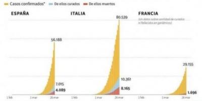 España reportó 769 muertos en un día y se acerca a los 5.000